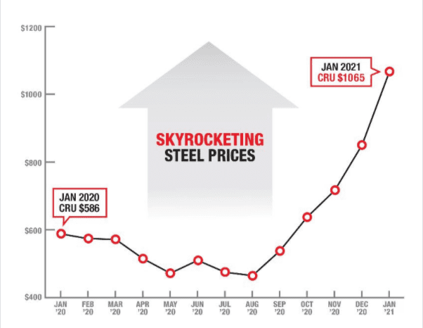 Steel Shortages and Soaring Prices